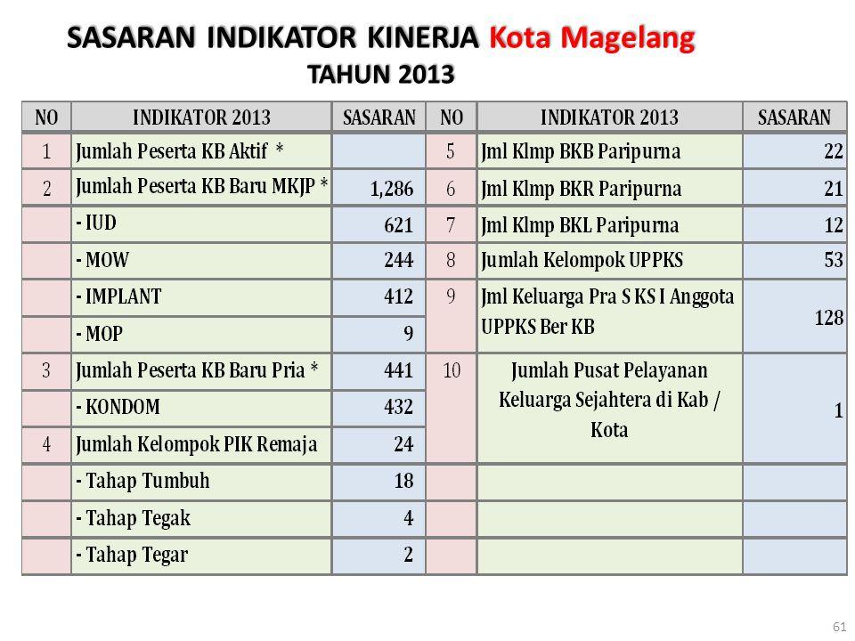 SASARAN INDIKATOR KINERJA Kota Magelang TAHUN 2013 61