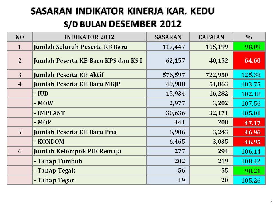 SASARAN INDIKATOR KINERJA Kabupaten Purworejo TAHUN 2013 58