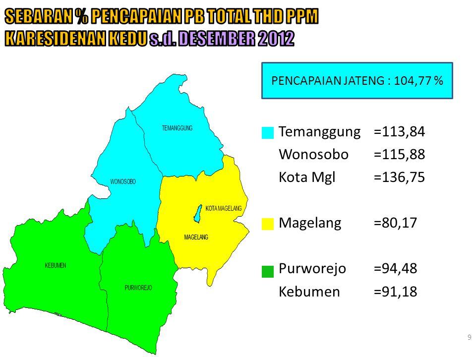9 PENCAPAIAN JATENG : 104,77 % Temanggung=113,84 Wonosobo=115,88 Kota Mgl=136,75 Magelang=80,17 Purworejo=94,48 Kebumen=91,18