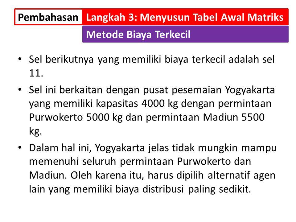 Sel berikutnya yang memiliki biaya terkecil adalah sel 11. Sel ini berkaitan dengan pusat pesemaian Yogyakarta yang memiliki kapasitas 4000 kg dengan