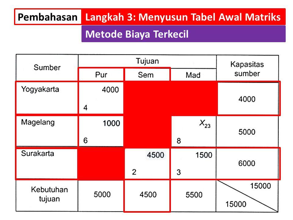 PembahasanLangkah 3: Menyusun Tabel Awal Matriks Metode Biaya Terkecil