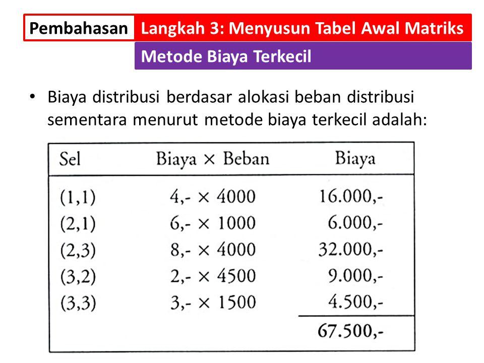 Biaya distribusi berdasar alokasi beban distribusi sementara menurut metode biaya terkecil adalah: PembahasanLangkah 3: Menyusun Tabel Awal Matriks Me