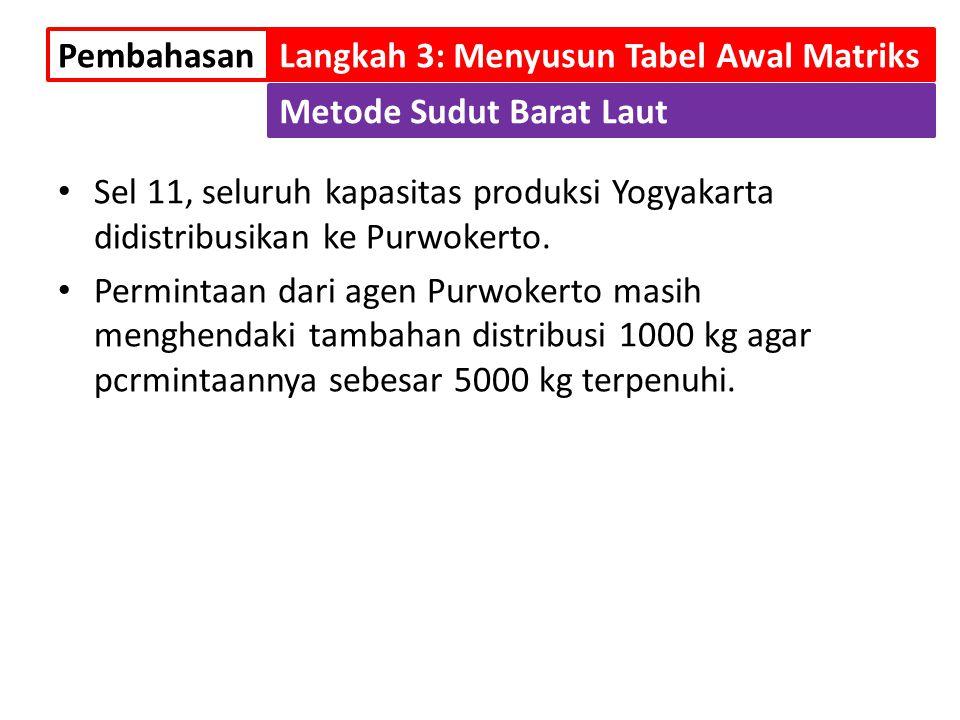 Sel 11, seluruh kapasitas produksi Yogyakarta didistribusikan ke Purwokerto. Permintaan dari agen Purwokerto masih menghendaki tambahan distribusi 100
