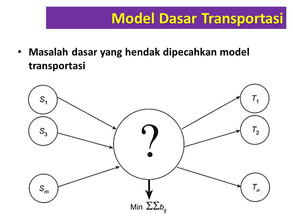 Tiga langkah di atas adalah satu paket langkah untuk menyusun tabel awal dengan menggunakan metode VAM.
