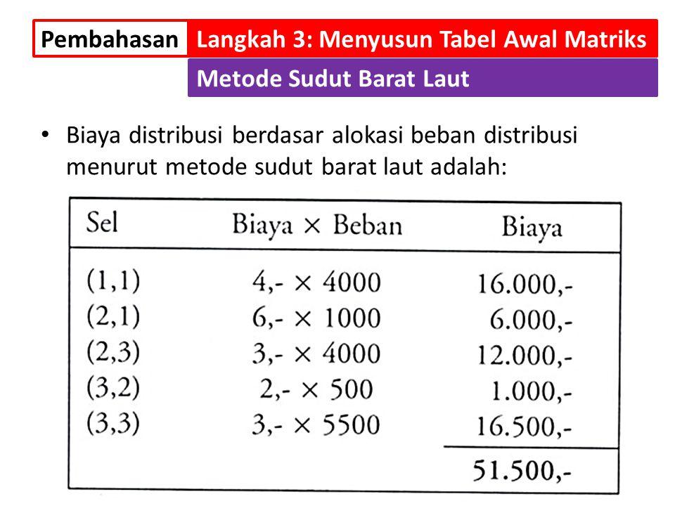 Biaya distribusi berdasar alokasi beban distribusi menurut metode sudut barat laut adalah: PembahasanLangkah 3: Menyusun Tabel Awal Matriks Metode Sud