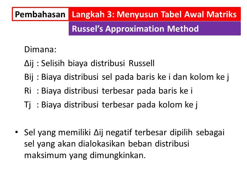 Dimana: ∆ij : Selisih biaya distribusi Russell Bij : Biaya distribusi sel pada baris ke i dan kolom ke j Ri : Biaya distribusi terbesar pada baris ke