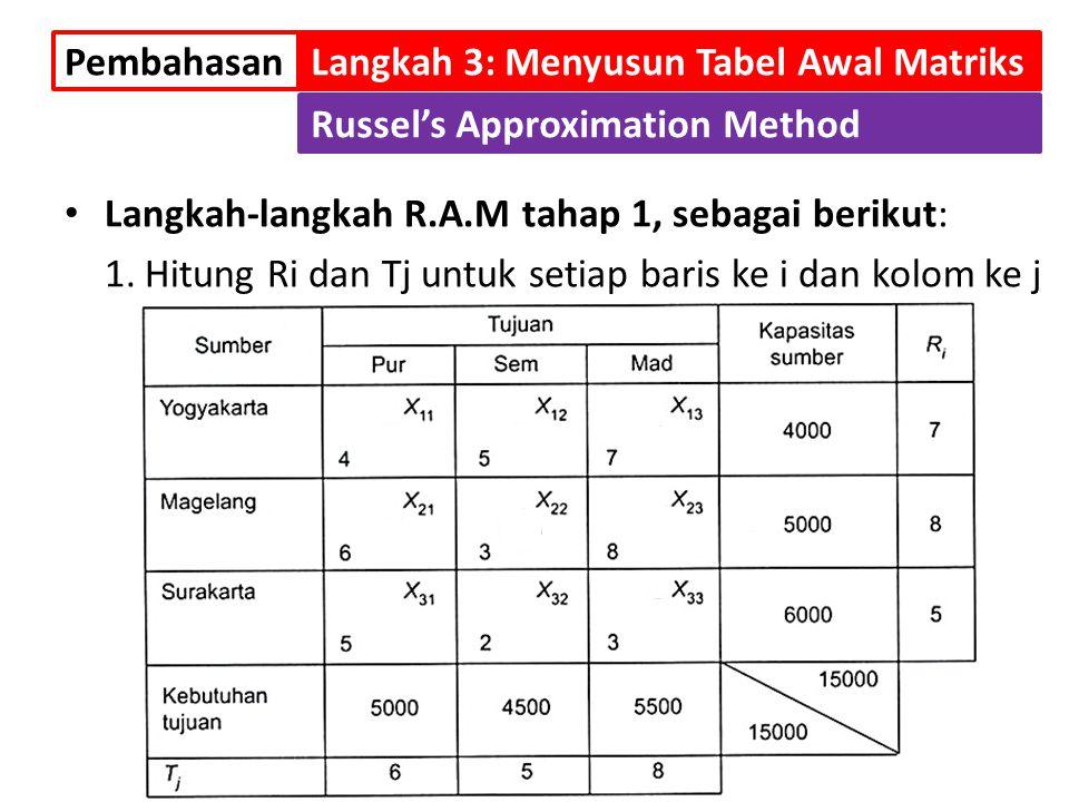 Langkah-langkah R.A.M tahap 1, sebagai berikut: 1.Hitung Ri dan Tj untuk setiap baris ke i dan kolom ke j PembahasanLangkah 3: Menyusun Tabel Awal Mat