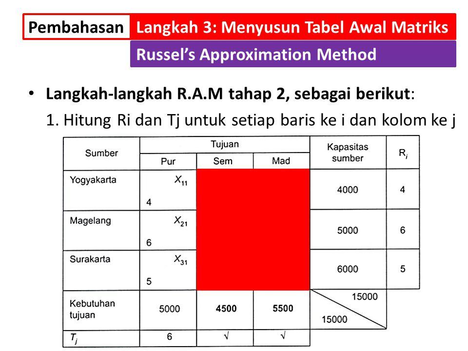 Langkah-langkah R.A.M tahap 2, sebagai berikut: 1.Hitung Ri dan Tj untuk setiap baris ke i dan kolom ke j PembahasanLangkah 3: Menyusun Tabel Awal Mat