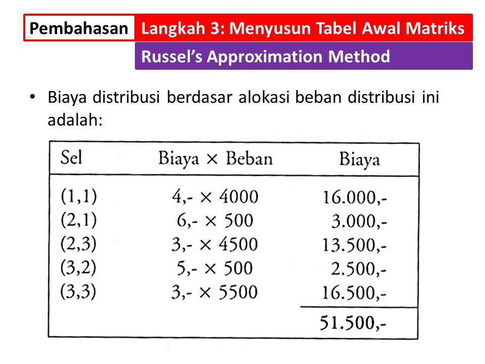 Biaya distribusi berdasar alokasi beban distribusi ini adalah: PembahasanLangkah 3: Menyusun Tabel Awal Matriks Russel's Approximation Method