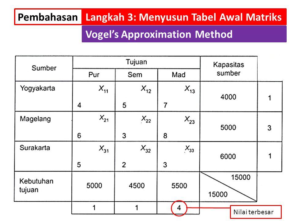 PembahasanLangkah 3: Menyusun Tabel Awal Matriks Vogel's Approximation Method Nilai terbesar