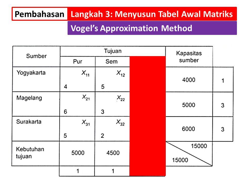 Setelah kolom ke-3 sudah tidak lagi diperhitungkan, maka nilai selisih dari cij terkecil adalah: PembahasanLangkah 3: Menyusun Tabel Awal Matriks Voge
