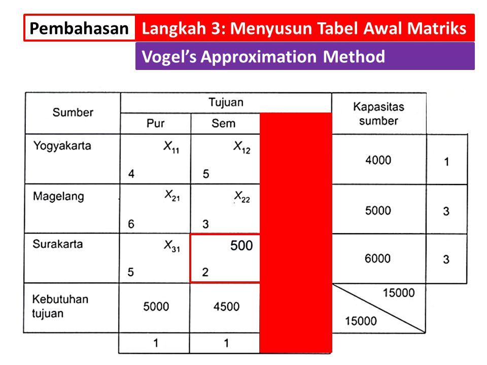 PembahasanLangkah 3: Menyusun Tabel Awal Matriks Vogel's Approximation Method Setelah kolom ke-3 sudah tidak lagi diperhitungkan, maka nilai selisih d