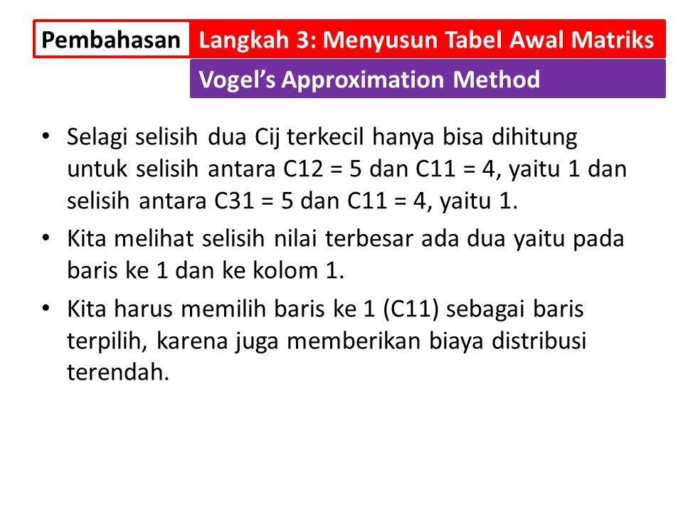 Selagi selisih dua Cij terkecil hanya bisa dihitung untuk selisih antara C12 = 5 dan C11 = 4, yaitu 1 dan selisih antara C31 = 5 dan C11 = 4, yaitu 1.