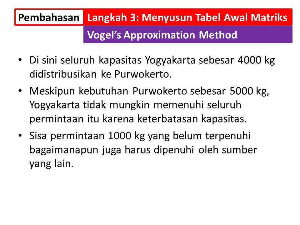 Di sini seluruh kapasitas Yogyakarta sebesar 4000 kg didistribusikan ke Purwokerto. Meskipun kebutuhan Purwokerto sebesar 5000 kg, Yogyakarta tidak mu