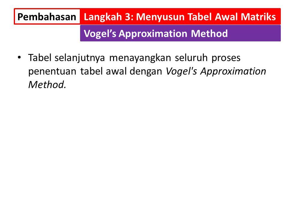 Tabel selanjutnya menayangkan seluruh proses penentuan tabel awal dengan Vogel's Approximation Method. PembahasanLangkah 3: Menyusun Tabel Awal Matrik