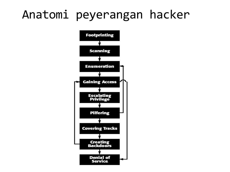 Anatomi peyerangan hacker