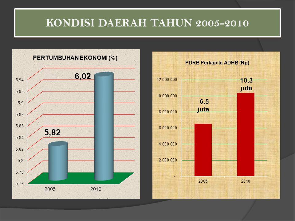 Angka Kemiskinan Provinsi Bengkulu Tahun 2005 – 2010 Sumber : Susenas panel-BPS, berbagai edisi penerbitan