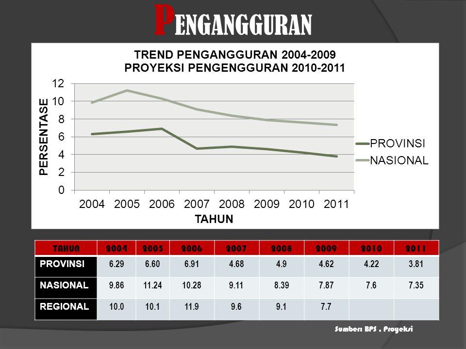 Distribusi PDRB Provinsi Bengkulu Menurut Lapangan Usaha Tahun 2009 Sumber: BPS Provinsi Bengkulu-Bengkulu Dalam Angka, 2010