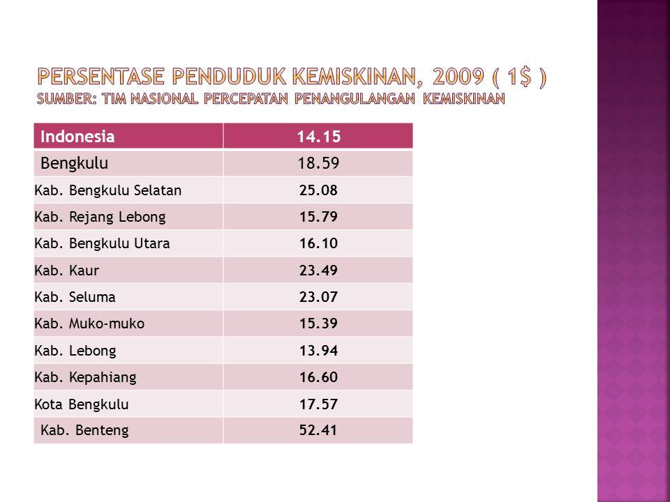 Indonesia14.15 Bengkulu18.59 Kab. Bengkulu Selatan25.08 Kab. Rejang Lebong15.79 Kab. Bengkulu Utara16.10 Kab. Kaur23.49 Kab. Seluma23.07 Kab. Muko-muk
