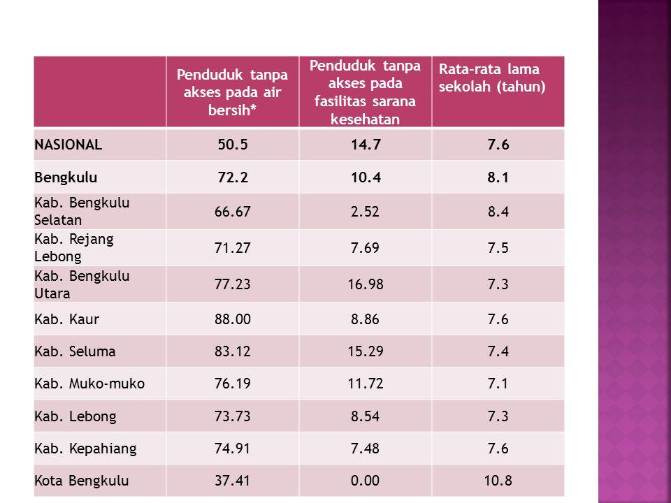 Penduduk tanpa akses pada air bersih* Penduduk tanpa akses pada fasilitas sarana kesehatan Rata-rata lama sekolah (tahun) NASIONAL50.514.77.6 Bengkulu