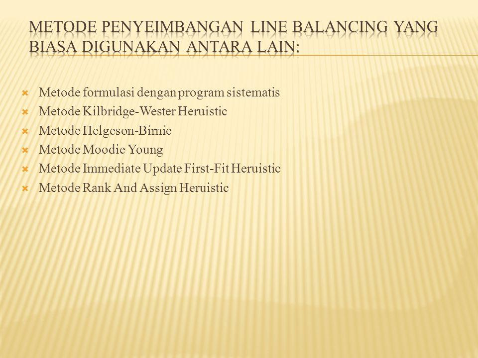  Metode formulasi dengan program sistematis  Metode Kilbridge-Wester Heruistic  Metode Helgeson-Birnie  Metode Moodie Young  Metode Immediate Update First-Fit Heruistic  Metode Rank And Assign Heruistic