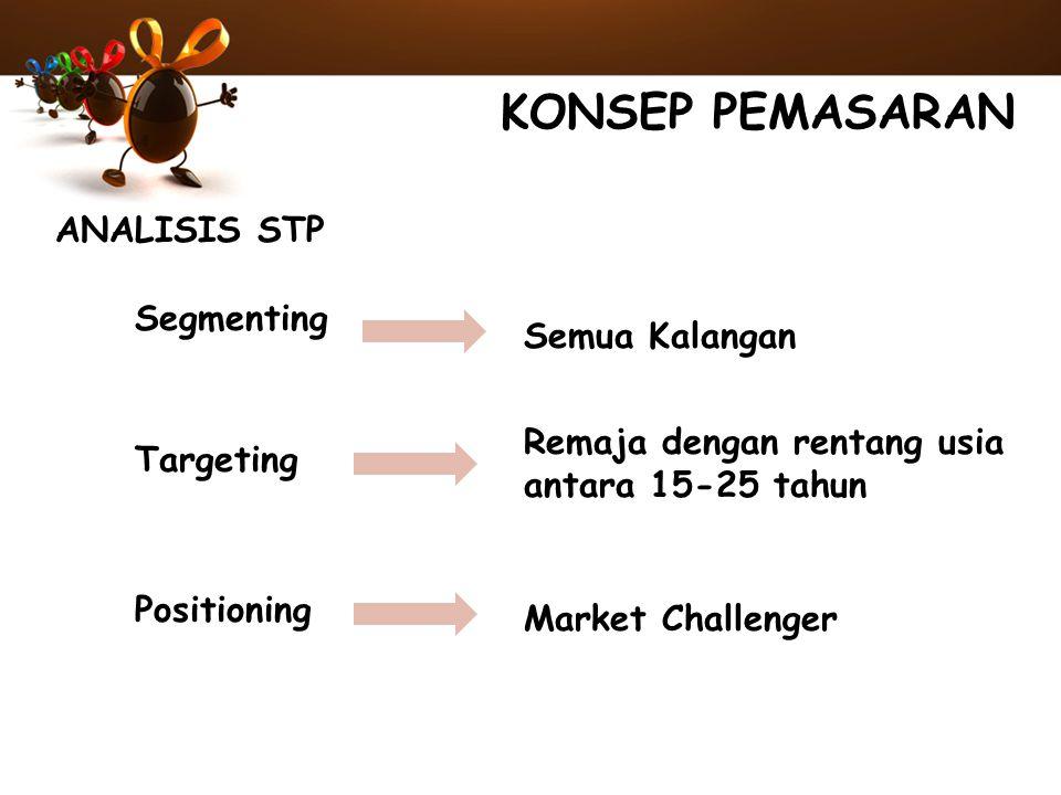 KONSEP PEMASARAN ANALISIS STP Segmenting Semua Kalangan Targeting Remaja dengan rentang usia antara 15-25 tahun Positioning Market Challenger