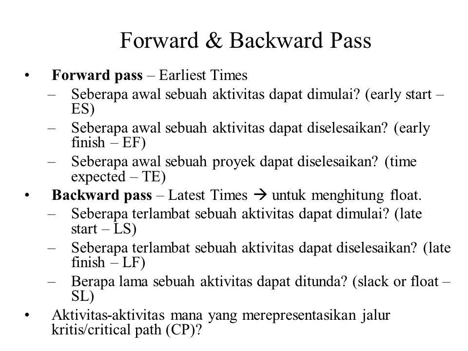 Forward pass – Earliest Times –Seberapa awal sebuah aktivitas dapat dimulai? (early start – ES) –Seberapa awal sebuah aktivitas dapat diselesaikan? (e