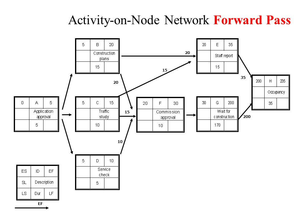 Activity-on-Node Network Forward Pass EF 20 15 20 15 200 35 10