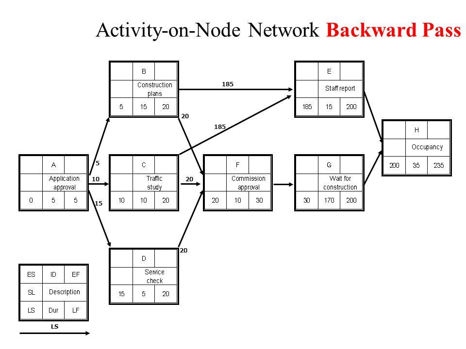 Network Using Lags Legend Lag 5 Lag 10 Lag 5 Lag 10