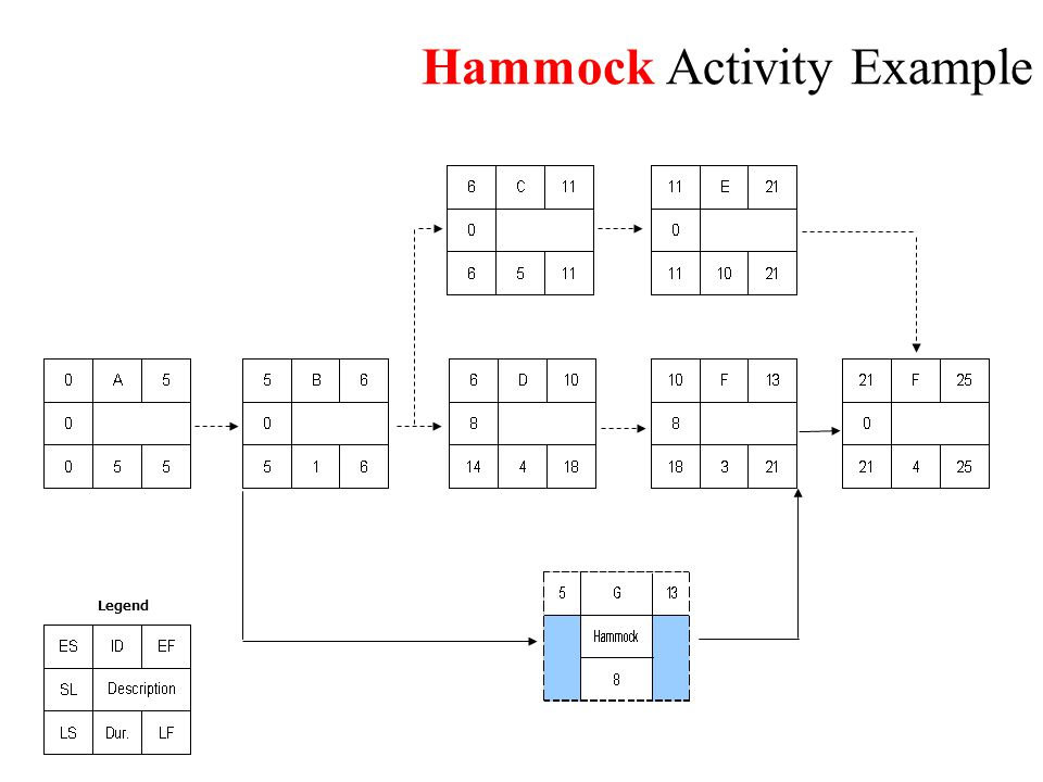 Exercise: Project Network Diagram (1) J.