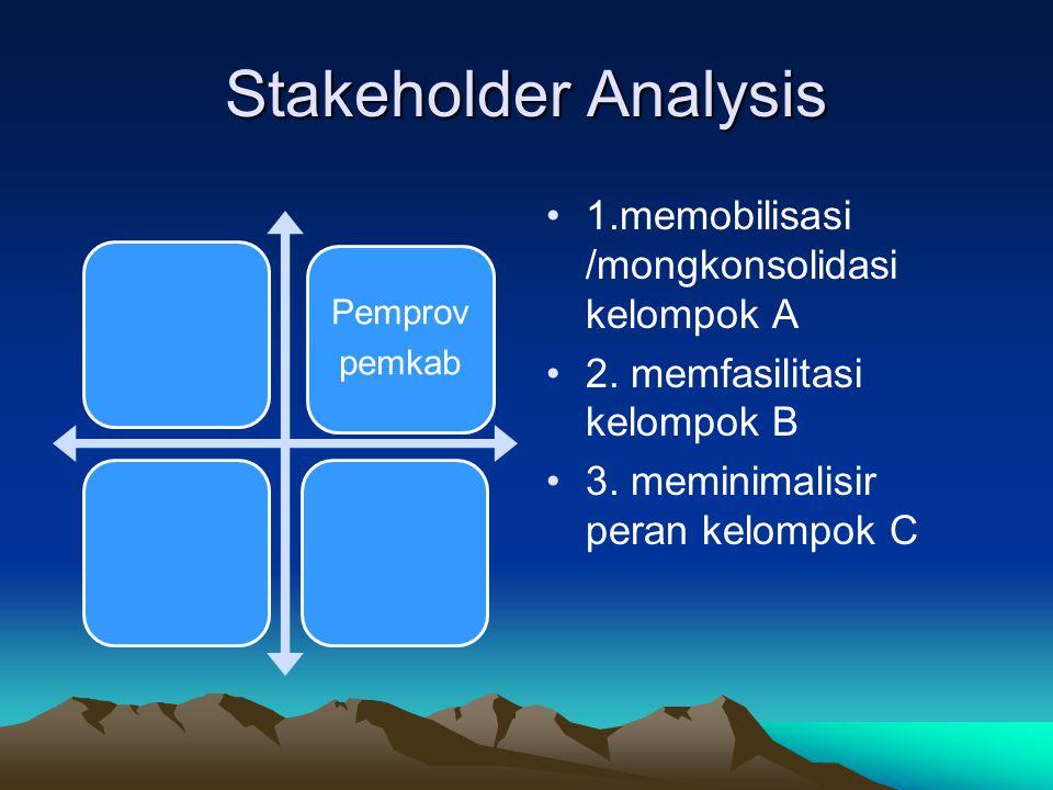 Stakeholder Analysis Pemprov pemkab 1.memobilisasi /mongkonsolidasi kelompok A 2. memfasilitasi kelompok B 3. meminimalisir peran kelompok C