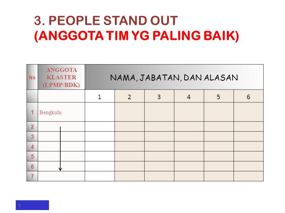 No ANGGOTA KLASTER (LPMP/BDK) NAMA, JABATAN, DAN ALASAN 123456 1 Bengkulu 2 3 4 5 6 7 5 3. PEOPLE STAND OUT (ANGGOTA TIM YG PALING BAIK)