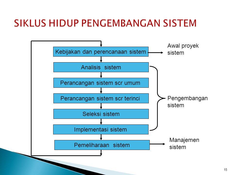 15 Perancangan sistem scr terinci Kebijakan dan perencanaan sistem Analisis sistem Perancangan sistem scr umum Seleksi sistem Implementasi sistem Peme