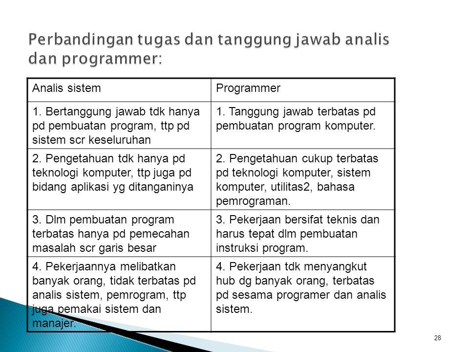 Analis sistemProgrammer 1. Bertanggung jawab tdk hanya pd pembuatan program, ttp pd sistem scr keseluruhan 1. Tanggung jawab terbatas pd pembuatan pro
