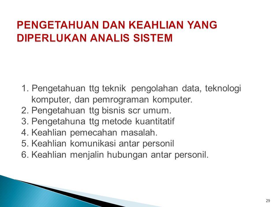 29 1. Pengetahuan ttg teknik pengolahan data, teknologi komputer, dan pemrograman komputer. 2. Pengetahuan ttg bisnis scr umum. 3. Pengetahuna ttg met