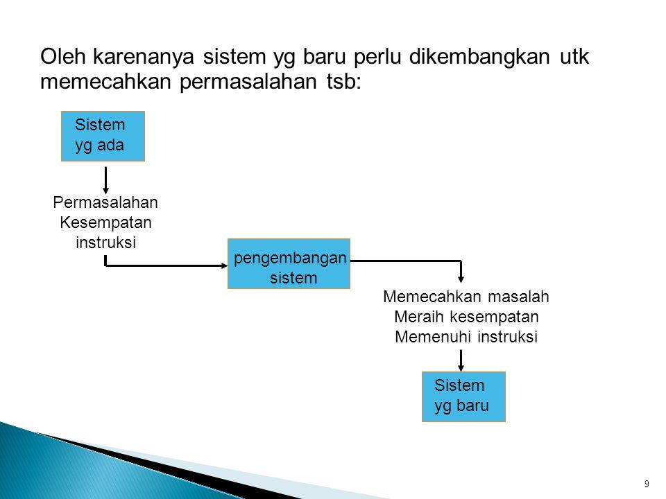 Oleh karenanya sistem yg baru perlu dikembangkan utk memecahkan permasalahan tsb: 9 Sistem yg ada Permasalahan Kesempatan instruksi Memecahkan masalah