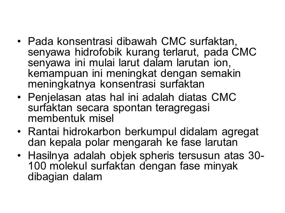 Pada konsentrasi dibawah CMC surfaktan, senyawa hidrofobik kurang terlarut, pada CMC senyawa ini mulai larut dalam larutan ion, kemampuan ini meningka
