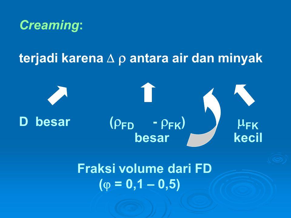 Creaming: terjadi karena   antara air dan minyak D besar (  FD -  FK )  FK besar kecil Fraksi volume dari FD (  = 0,1 – 0,5)