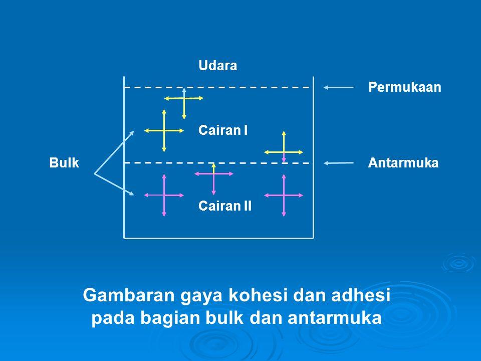 Tegangan permukaan: gaya persatuan panjang yang harus diberikan sejajar pada permukaan untuk mengimbangi tarikan ke dalam semua bahan Tegangan antarmuka: gaya persatuan panjang yang terdapat pada antarmuka dua cairan yang tidak saling bercampur