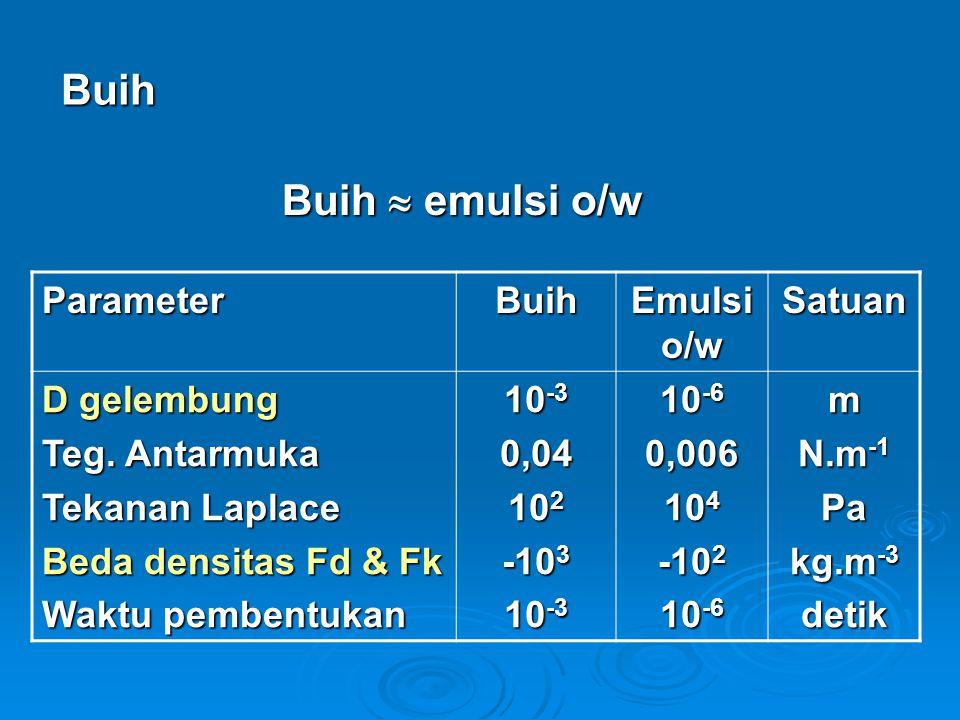 Buih Buih  emulsi o/w ParameterBuih Emulsi o/w Satuan D gelembung Teg.