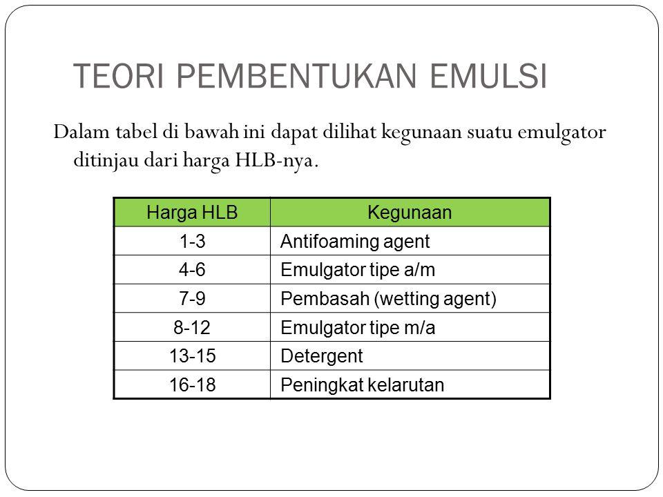 Dalam tabel di bawah ini dapat dilihat kegunaan suatu emulgator ditinjau dari harga HLB-nya.