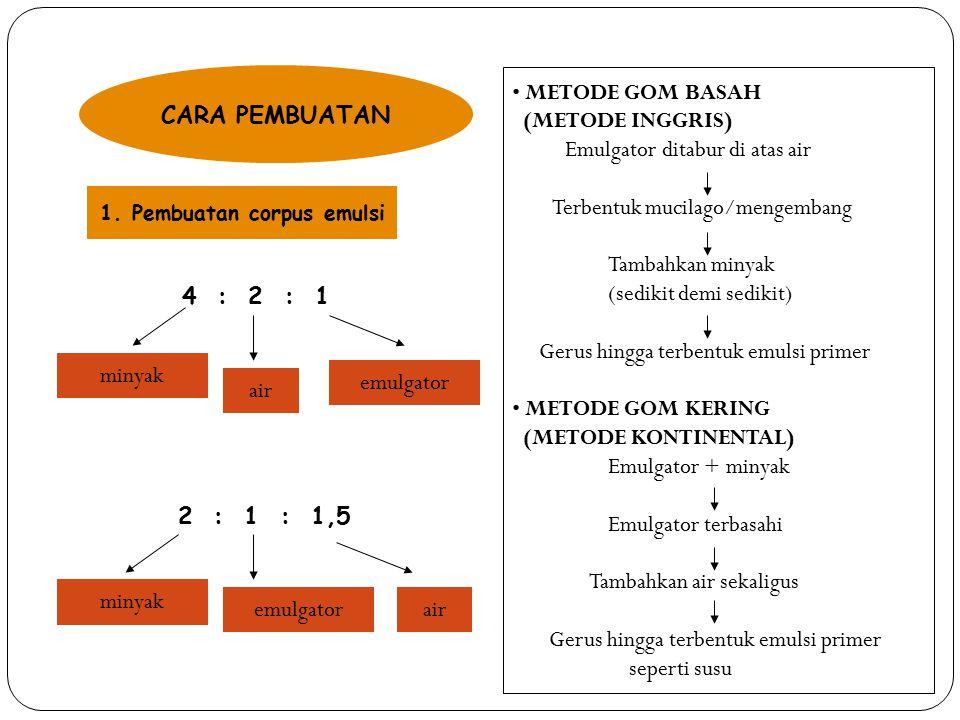 CARA PEMBUATAN 4 : 2 : 1 minyak air 2 : 1 : 1,5 minyak emulgatorair METODE GOM BASAH (METODE INGGRIS) Emulgator ditabur di atas air Terbentuk mucilago/mengembang Tambahkan minyak (sedikit demi sedikit) Gerus hingga terbentuk emulsi primer METODE GOM KERING (METODE KONTINENTAL) Emulgator + minyak Emulgator terbasahi Tambahkan air sekaligus Gerus hingga terbentuk emulsi primer seperti susu 1.