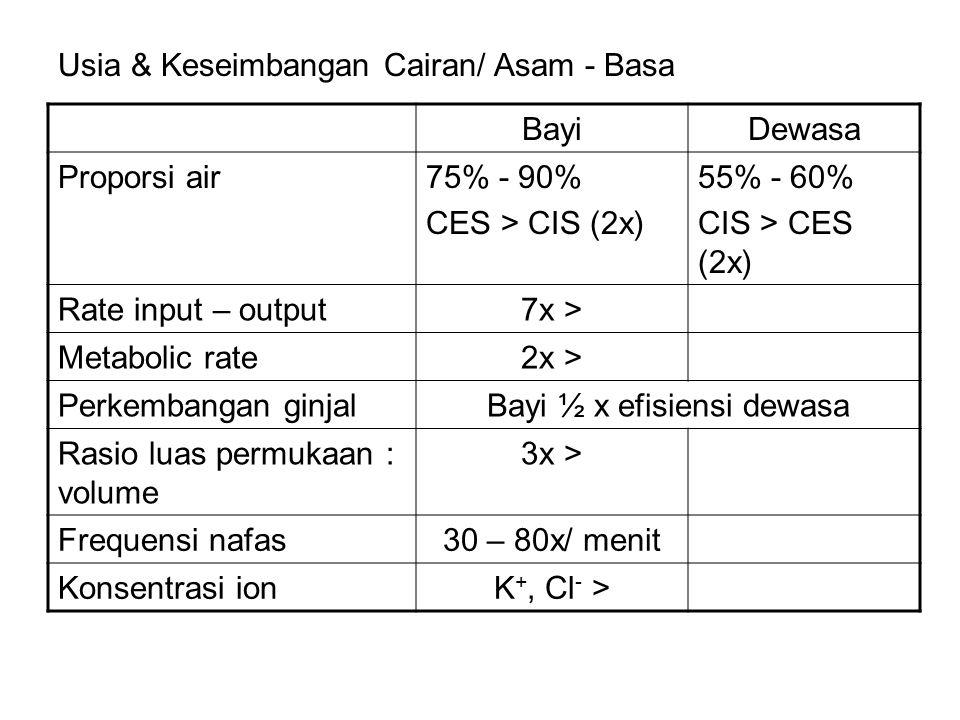 Usia & Keseimbangan Cairan/ Asam - Basa BayiDewasa Proporsi air75% - 90% CES > CIS (2x) 55% - 60% CIS > CES (2x) Rate input – output7x > Metabolic rate2x > Perkembangan ginjalBayi ½ x efisiensi dewasa Rasio luas permukaan : volume 3x > Frequensi nafas30 – 80x/ menit Konsentrasi ionK +, Cl - >