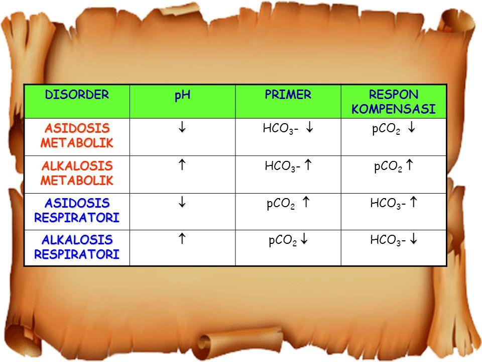 Cara baca ASTRUP Secara Mudah Hanya Menggunakan : pH : Untuk menentukan asidosis atau alkalosis PaCO 2 : Untuk mengetahui adanya unsur respirasi BE: Untuk mengetahui adanya unsur Metabolik
