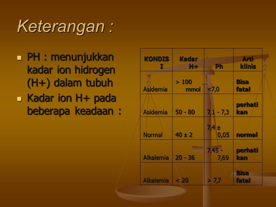 Keterangan : PH : menunjukkan kadar ion hidrogen (H+) dalam tubuh PH : menunjukkan kadar ion hidrogen (H+) dalam tubuh Kadar ion H+ pada beberapa kead