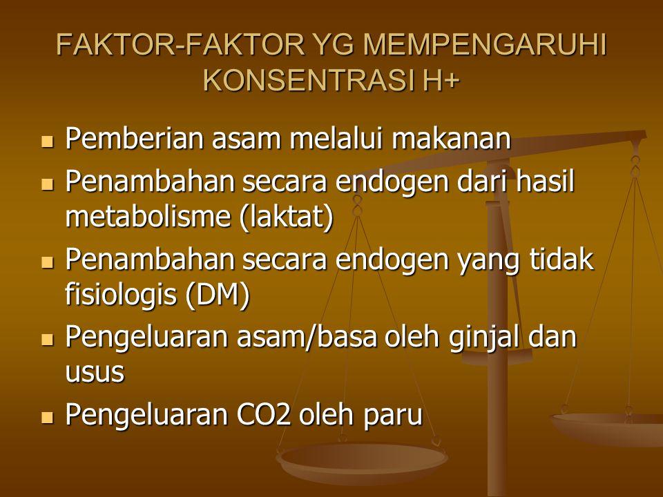 FAKTOR-FAKTOR YG MEMPENGARUHI KONSENTRASI H+ Pemberian asam melalui makanan Pemberian asam melalui makanan Penambahan secara endogen dari hasil metabo