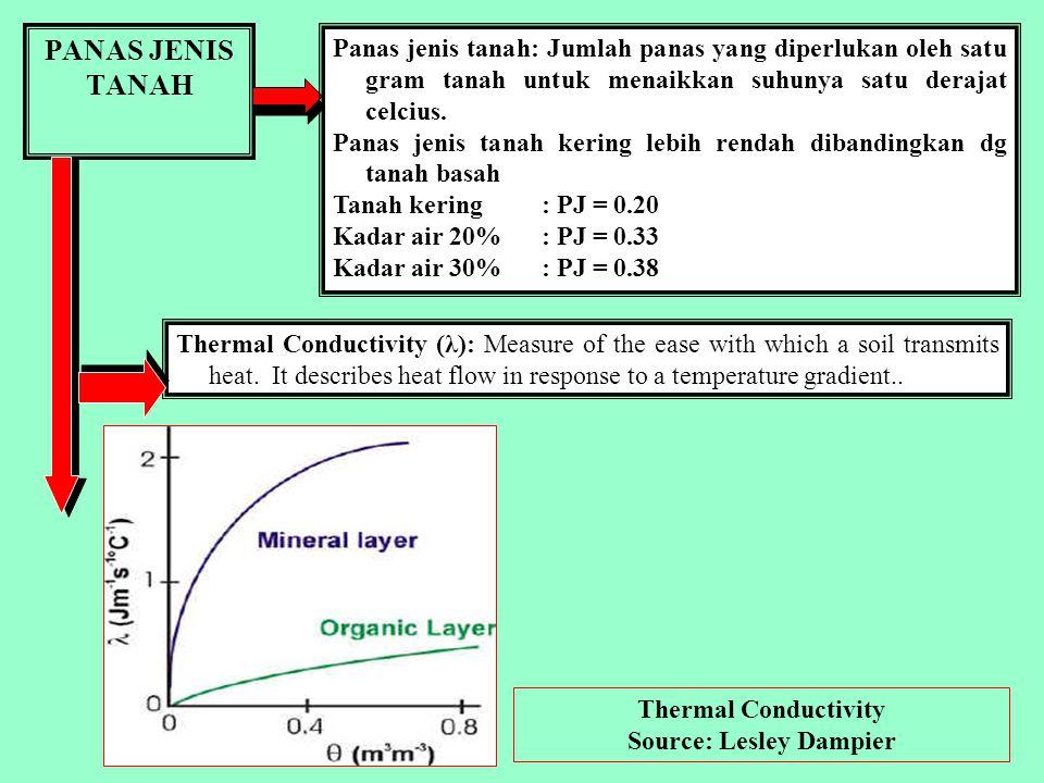 SERAPAN & KEHILANGAN PANAS Kehilangan panas dari tanah ke atmosfer, melalui KONDUKSI dan RADIASI Radiasi ini berupa infra merah, tidak terlihat mata,