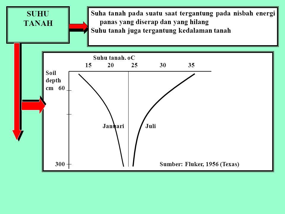 GERAKAN PANAS DALAM TANAH Proses konduksi panas dalam tanah berlangsung lambat. Tanah lapisan bawah suhunya lebih rendah dp tanah lapisan atas. Peruba