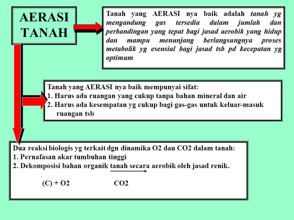 bahan kajian MK. DASAR ILMU TANAH UDARA TANAH DAN AERASI Oleh: Prof Dr.IR.Soemarno,M.S. Jurusan Tanah FP UB Nop 2011