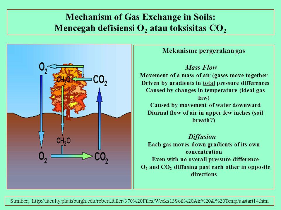 Sumber: organicsoilsolutions.com Pemadatan tanah berarti tanah menjadi lebih padat, porositasnya berkurang, sehingga jumlah dan pergerakan udara dalam